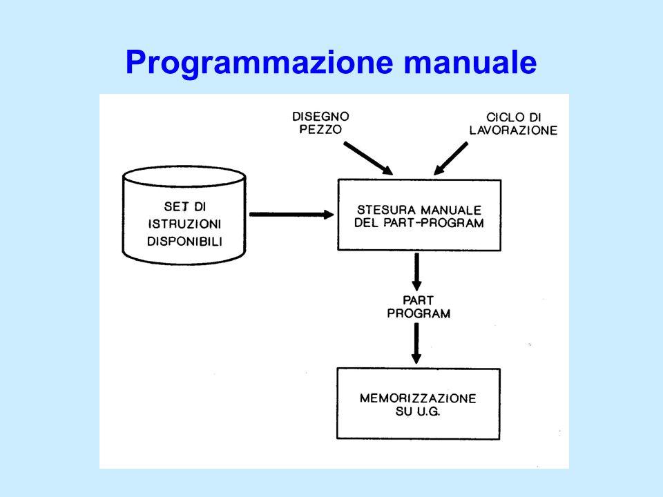 Problematiche programmazione manuale