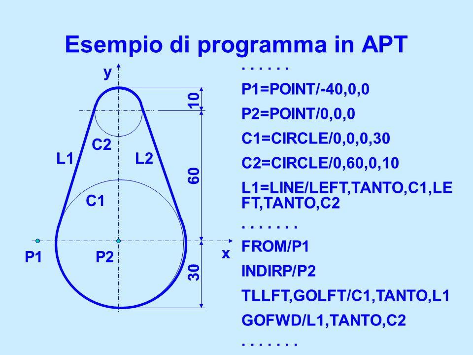 Esempio di programma in APT... P1=POINT/-40,0,0 P2=POINT/0,0,0 C1=CIRCLE/0,0,0,30 C2=CIRCLE/0,60,0,10 L1=LINE/LEFT,TANTO,C1,LE FT,TANTO,C2....... FROM