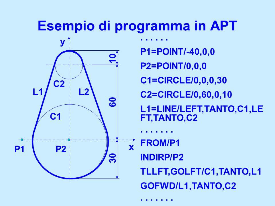 N10T1.1 M6 N15G97 S1500 M3 G94 F80 N20G0 X100 Y150 Z80 N25Z-10 N30G1 X50 N35G0 X0 Z200 N40M5 Esempio di utilizzo delle funzioni G