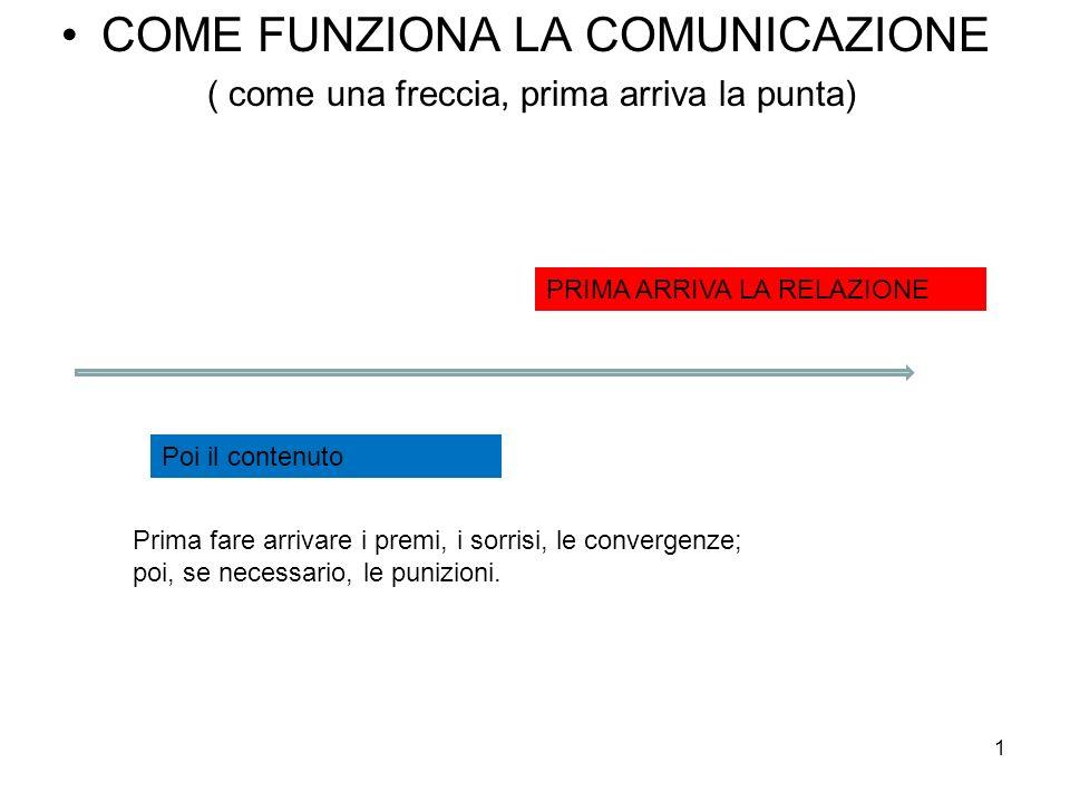 COME FUNZIONA LA COMUNICAZIONE ( come una freccia, prima arriva la punta) PRIMA ARRIVA LA RELAZIONE Poi il contenuto Prima fare arrivare i premi, i so