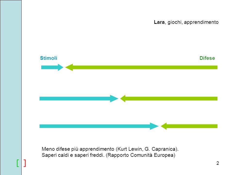 [ ][ ] Lara, giochi, apprendimento StimoliDifese Meno difese più apprendimento (Kurt Lewin, G. Capranica). Saperi caldi e saperi freddi. (Rapporto Com