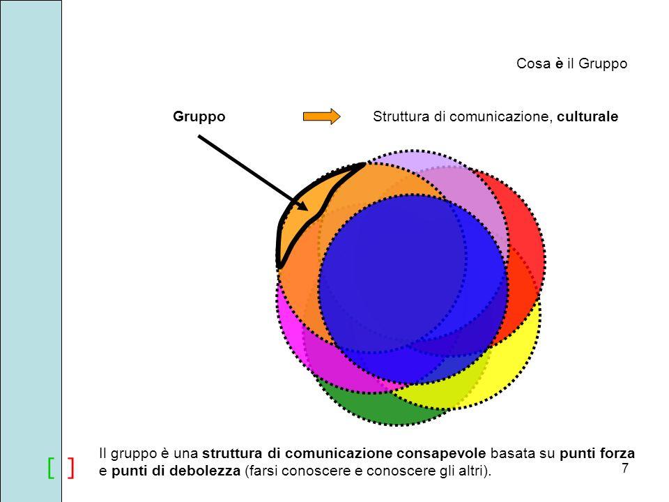 [ ][ ] Cosa è il Gruppo GruppoStruttura di comunicazione, culturale Il gruppo è una struttura di comunicazione consapevole basata su punti forza e pun