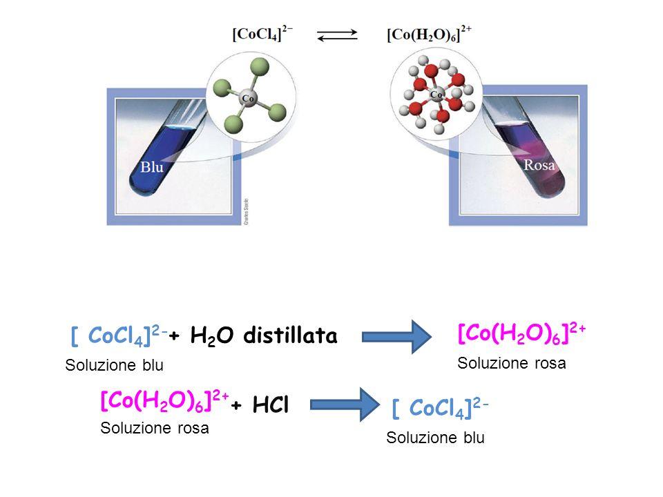 Soluzione blu [ CoCl 4 ] 2- [Co(H 2 O) 6 ] 2+ Soluzione rosa + H 2 O distillata [Co(H 2 O) 6 ] 2+ Soluzione rosa + HCl Soluzione blu [ CoCl 4 ] 2-