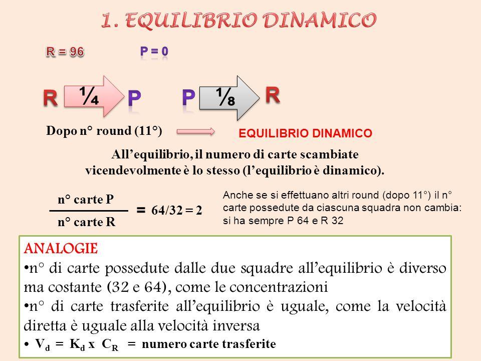 ¼ ¼ Allequilibrio, il numero di carte scambiate vicendevolmente è lo stesso (lequilibrio è dinamico). Dopo n° round (11°) EQUILIBRIO DINAMICO ANALOGIE