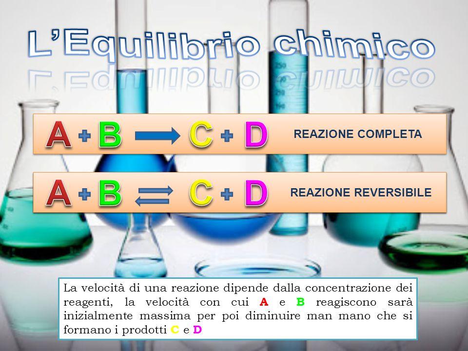 REAZIONE COMPLETA La velocità di una reazione dipende dalla concentrazione dei reagenti, la velocità con cui A e B reagiscono sarà inizialmente massim