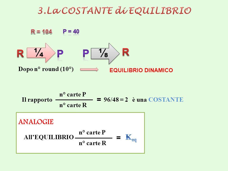 ¼ ¼ Dopo n° round (10°) EQUILIBRIO DINAMICO n° carte P n° carte R = 96/48 = 2 Il rapporto è una COSTANTE ANALOGIE n° carte P n° carte R = AllEQUILIBRI