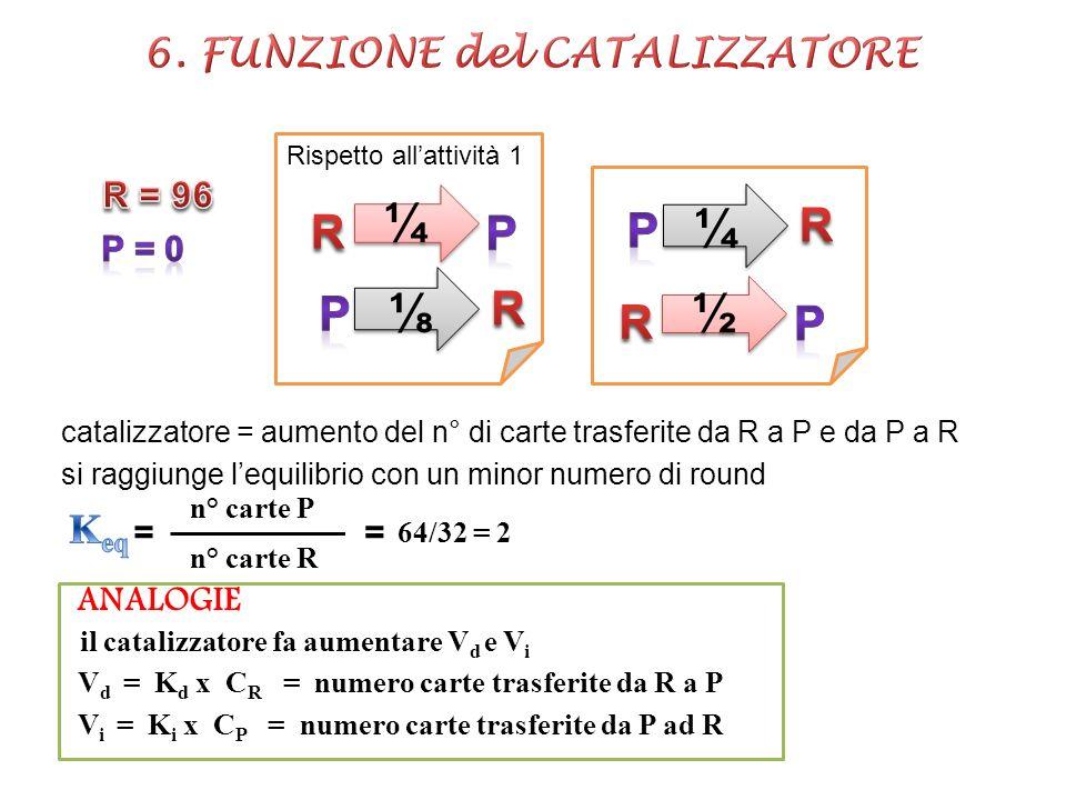 ¼ ¼ Rispetto allattività 1 ½ ½ ¼ catalizzatore = aumento del n° di carte trasferite da R a P e da P a R si raggiunge lequilibrio con un minor numero d