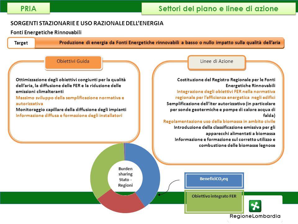 AMBIENTE, ENERGIA E RETI SORGENTI STAZIONARIE E USO RAZIONALE DELLENERGIA Fonti Energetiche Rinnovabili BeneficiCO 2 eq Produzione di energia da Fonti
