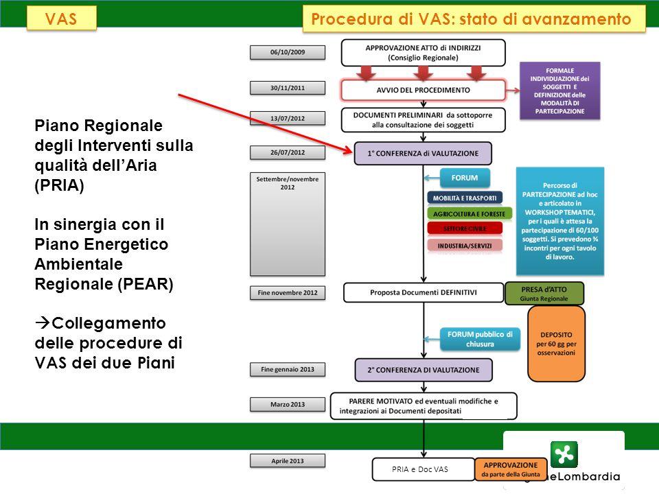 AMBIENTE, ENERGIA E RETI Piano Regionale degli Interventi sulla qualità dellAria (PRIA) In sinergia con il Piano Energetico Ambientale Regionale (PEAR