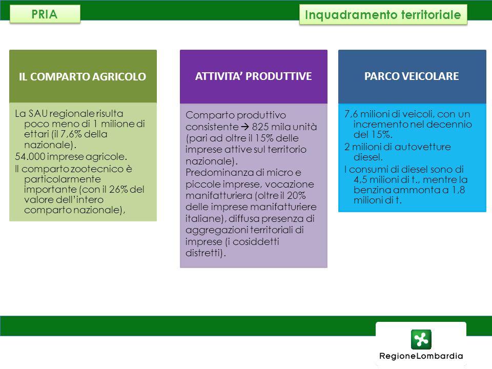 AMBIENTE, ENERGIA E RETI S TATO ATTUALE DI QA E OBIETTIVI DI LEGGE PM10 Valutazione della qualità dellaria in Lombardia nellanno 2011 (ARPA) Critici anche Ozono ed NO2 PRIA Benz ene