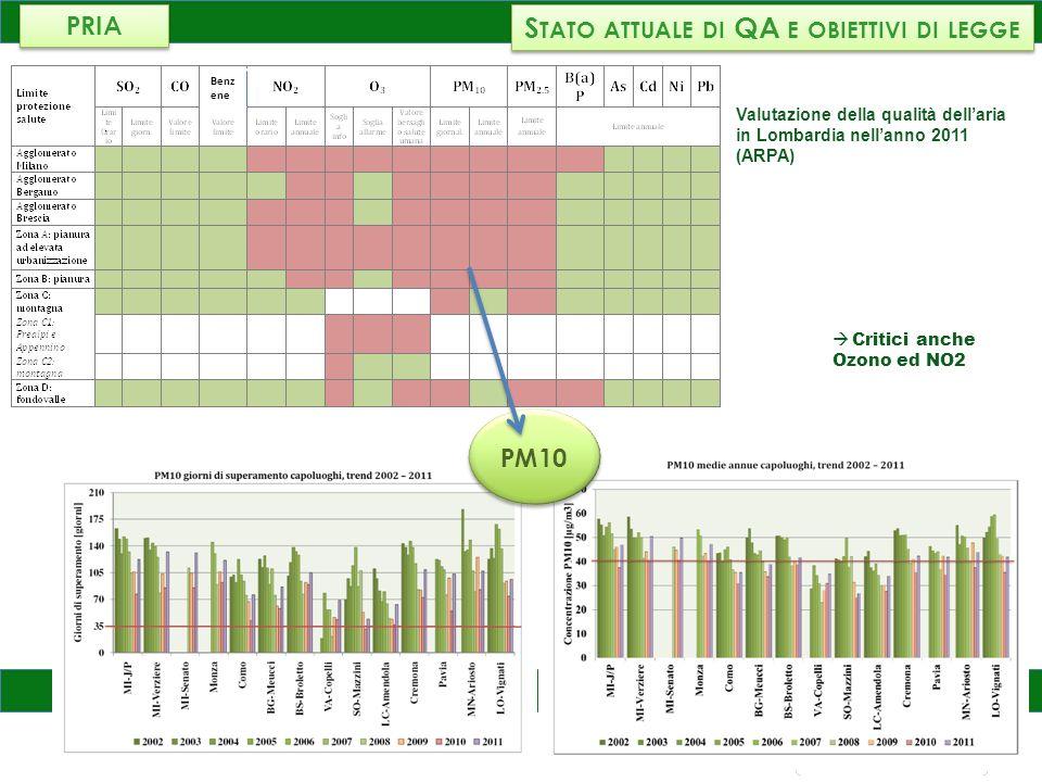 AMBIENTE, ENERGIA E RETI S TATO ATTUALE DI QA E OBIETTIVI DI LEGGE PM10 Valutazione della qualità dellaria in Lombardia nellanno 2011 (ARPA) Critici a