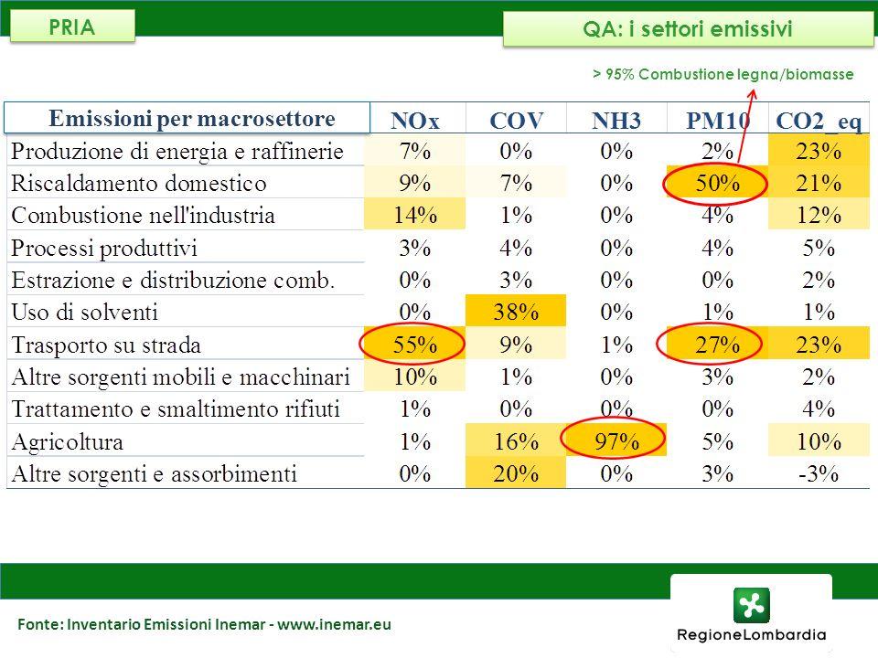 AMBIENTE, ENERGIA E RETI Fonte: Inventario Emissioni Inemar - www.inemar.eu Emissioni per macrosettore > 95% Combustione legna/biomasse QA: i settori