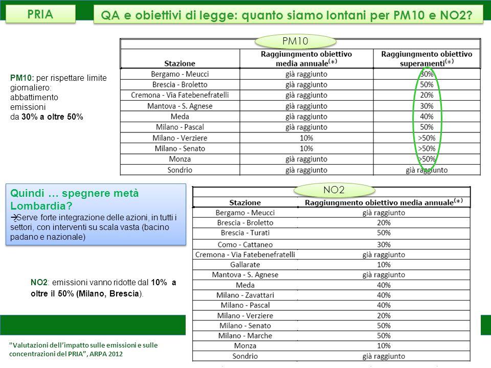 AMBIENTE, ENERGIA E RETI PM10: simulazione dello spegnimento di tutta la Lombardia JRC ha simulato con 5 modelli europei cosa accadrebbe alla qualità dellaria: concentrazione inquinanti ridotti da -63% a -78% concentrazioni residue di PM10 da 22% a 37% Ricerca JRC (8° Report, aprile 2010) Obiettivi di legge: quanto siamo lontani per PM10 e NO2.