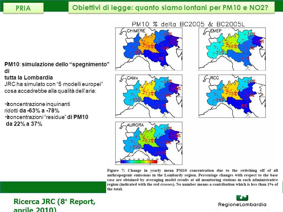 AMBIENTE, ENERGIA E RETI PM10: simulazione dello spegnimento di tutta la Lombardia JRC ha simulato con 5 modelli europei cosa accadrebbe alla qualità