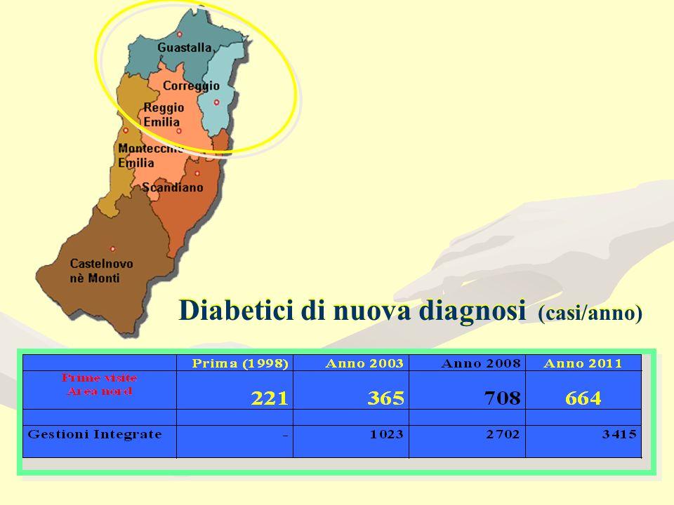 Diabetici di nuova diagnosi (casi/anno)