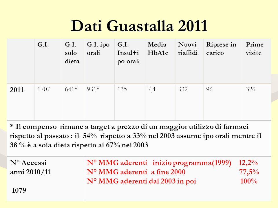 Dati Guastalla 2011 G.I. solo dieta G.I. ipo orali G.I.