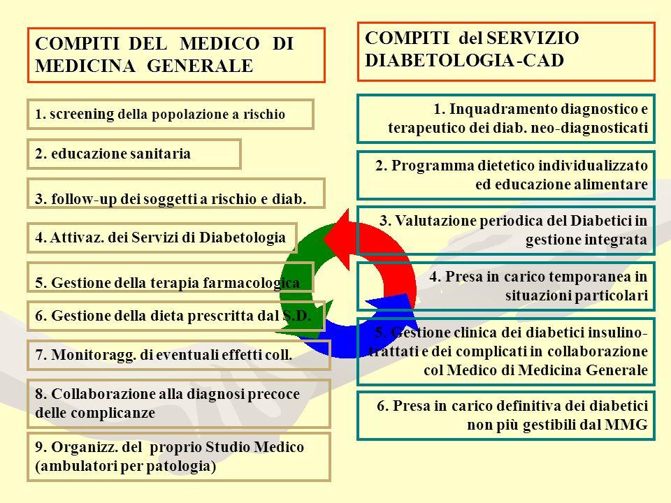 COMPITI DEL MEDICO DI MEDICINA GENERALE COMPITI del SERVIZIO DIABETOLOGIA -CAD 1.