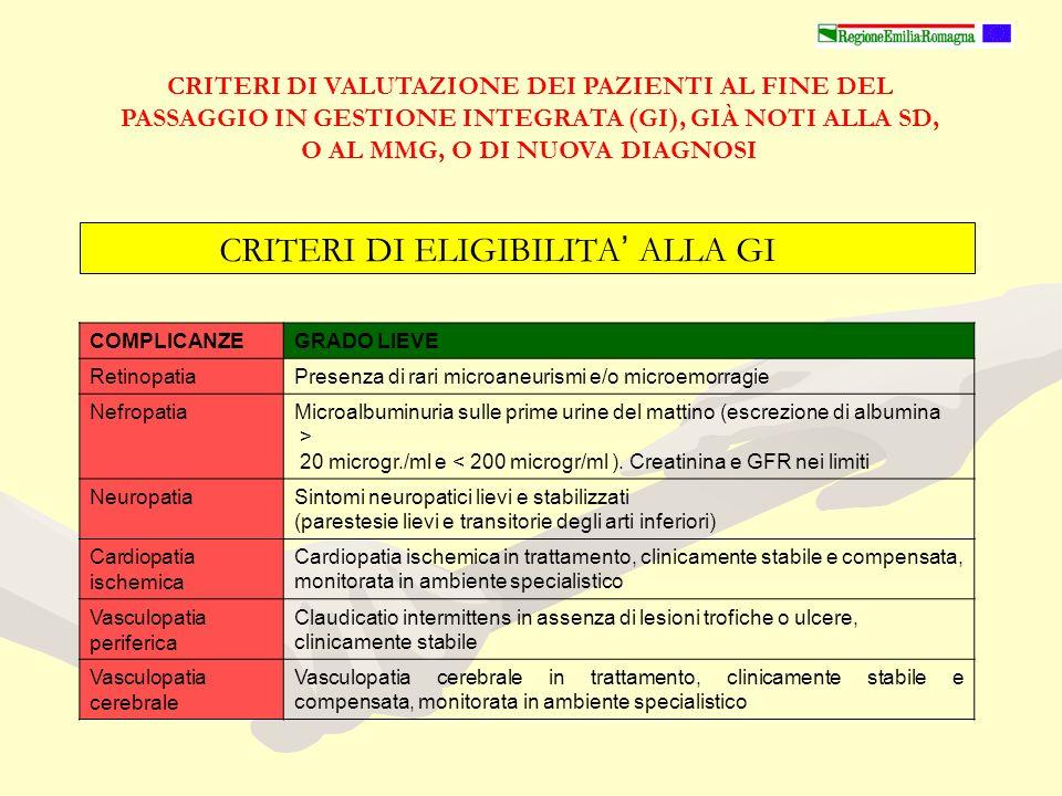 CRITERI DI VALUTAZIONE DEI PAZIENTI AL FINE DEL PASSAGGIO IN GESTIONE INTEGRATA (GI), GIÀ NOTI ALLA SD, O AL MMG, O DI NUOVA DIAGNOSI COMPLICANZEGRADO LIEVE RetinopatiaPresenza di rari microaneurismi e/o microemorragie NefropatiaMicroalbuminuria sulle prime urine del mattino (escrezione di albumina > 20 microgr./ml e < 200 microgr/ml ).