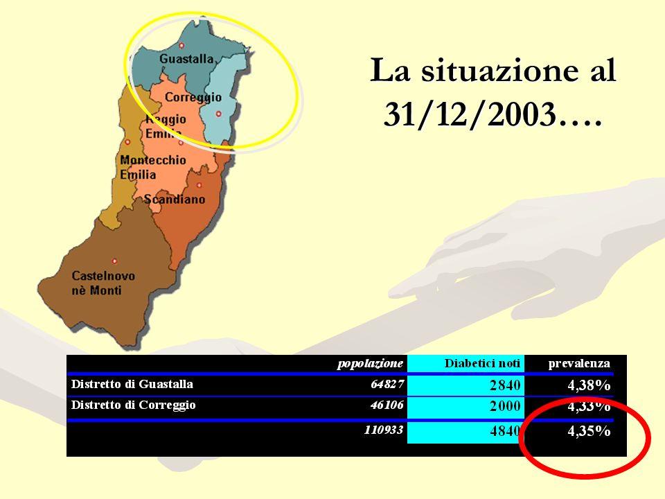 La situazione al 31/12/2003….