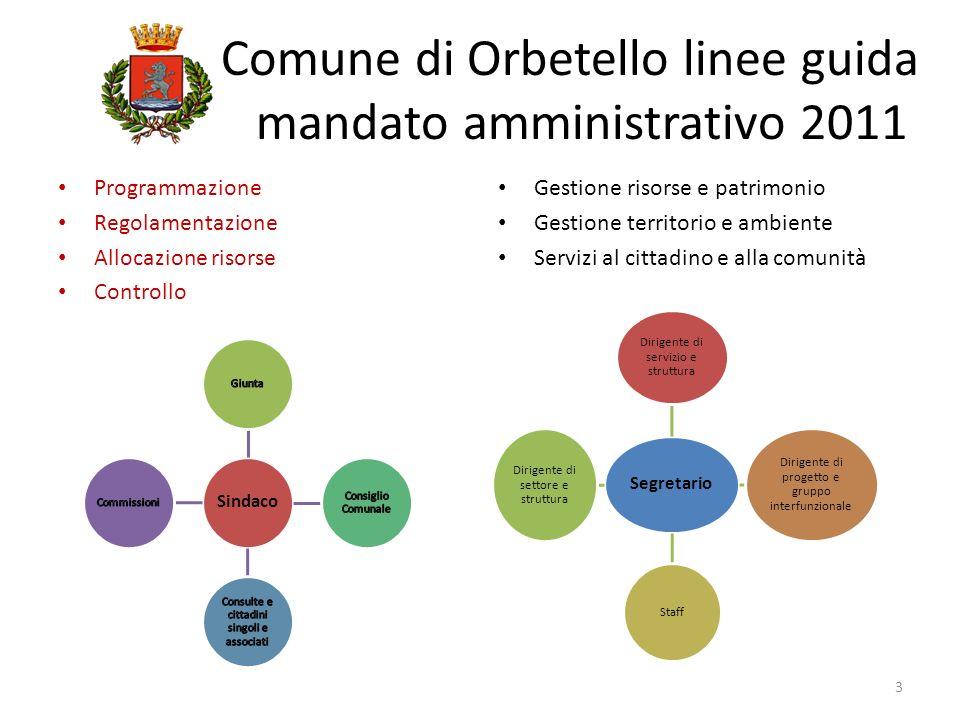 Programmazione Regolamentazione Allocazione risorse Controllo Gestione risorse e patrimonio Gestione territorio e ambiente Servizi al cittadino e alla
