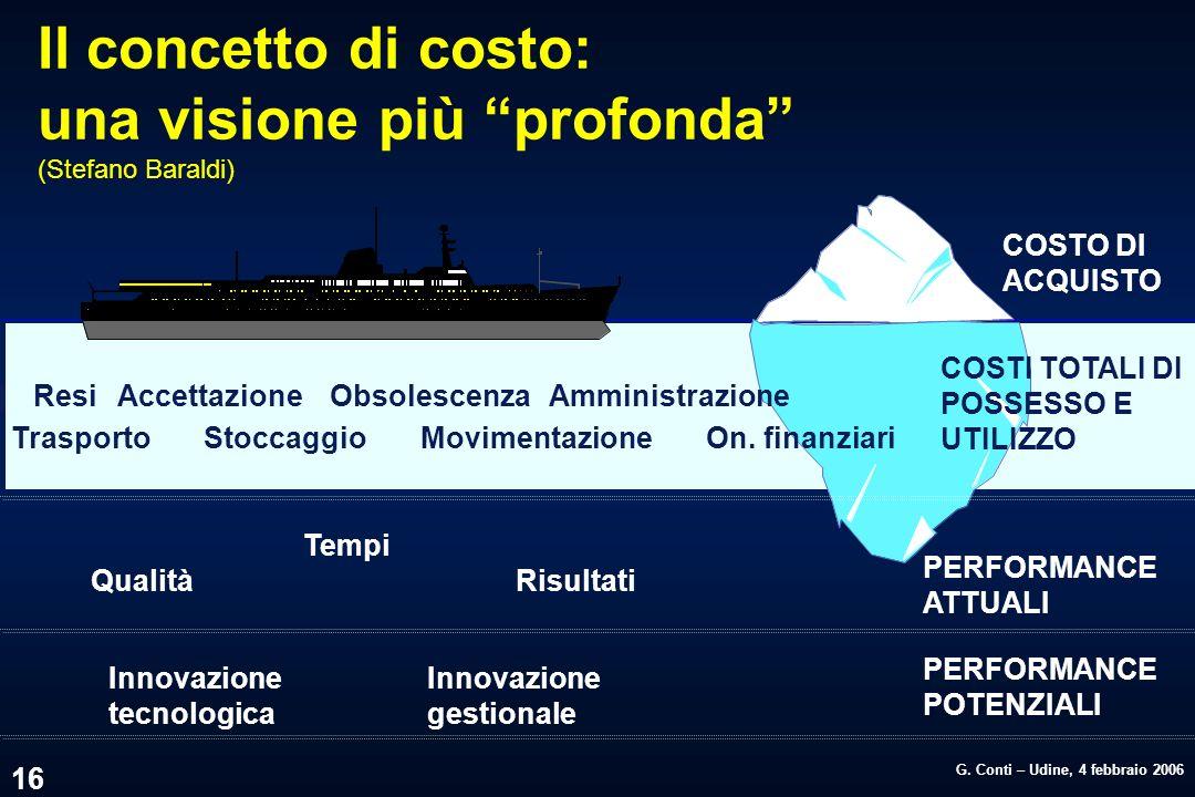 G. Conti – Udine, 4 febbraio 2006 16 Il concetto di costo: una visione più profonda (Stefano Baraldi) COSTO DI ACQUISTO ResiAccettazioneObsolescenza A