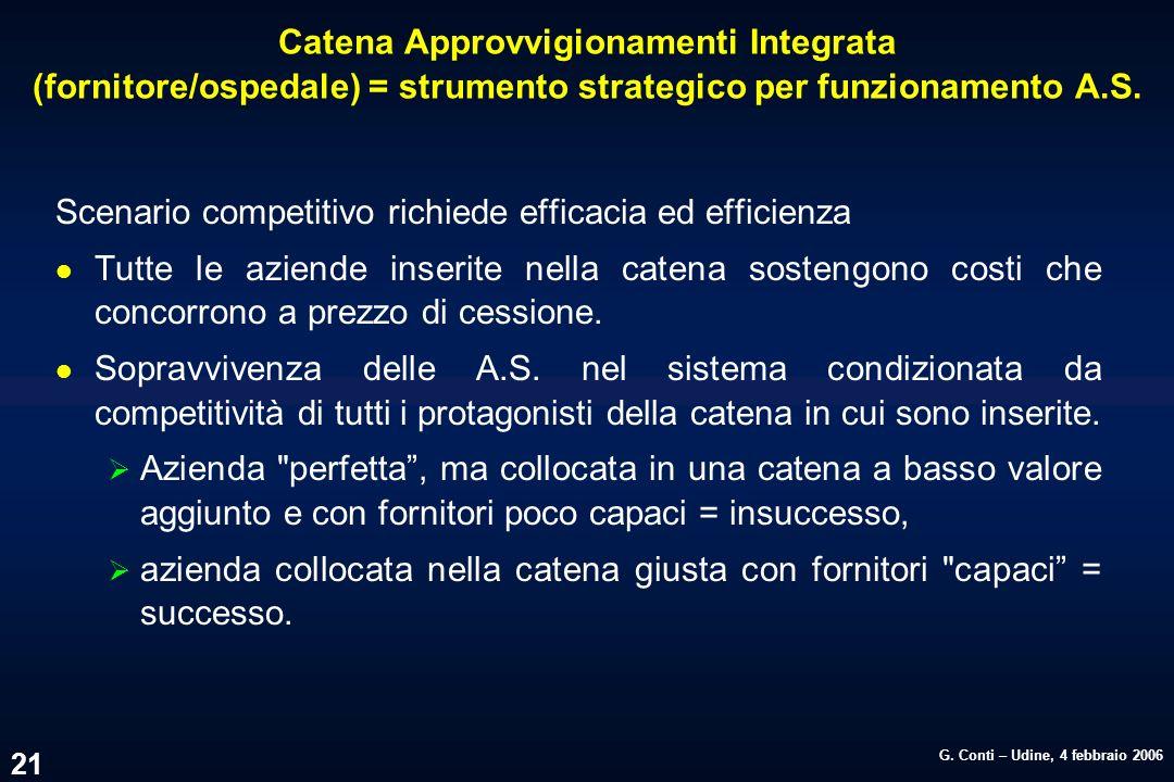 G. Conti – Udine, 4 febbraio 2006 21 Catena Approvvigionamenti Integrata (fornitore/ospedale) = strumento strategico per funzionamento A.S. Scenario c