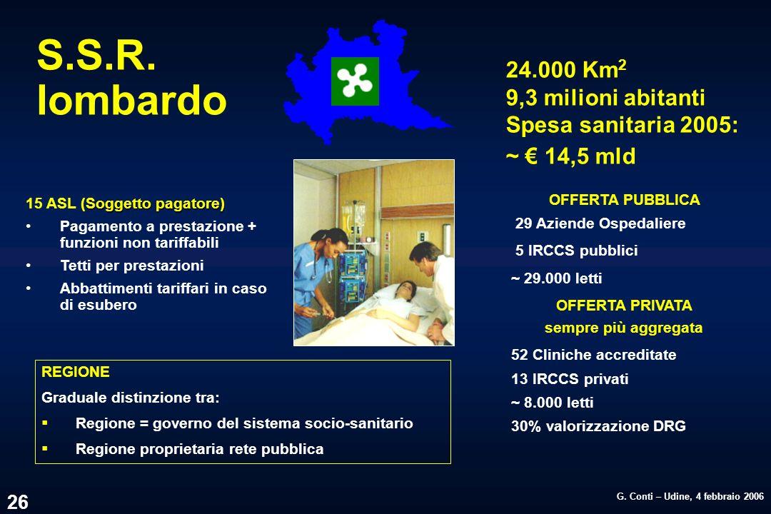 G. Conti – Udine, 4 febbraio 2006 26 OFFERTA PUBBLICA 29 Aziende Ospedaliere 5 IRCCS pubblici ~ 29.000 letti OFFERTA PRIVATA sempre più aggregata 52 C