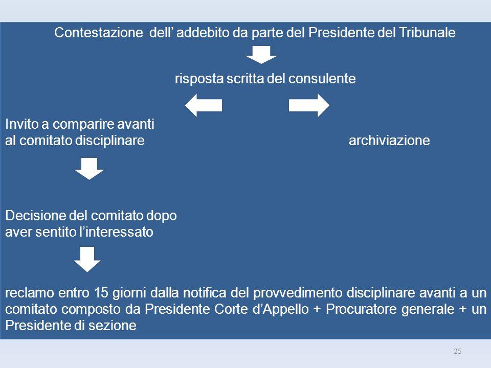 25 Contestazione dell addebito da parte del Presidente del Tribunale risposta scritta del consulente Invito a comparire avanti al comitato disciplinar
