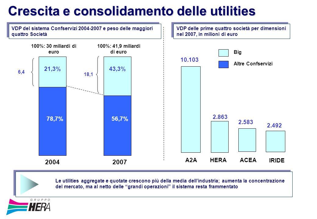 Crescita e consolidamento delle utilities 10.103 2.583 2007 A2AHERA ACEA 100%: 41,9 miliardi di euro 2.863 IRIDE VDP delle prime quattro società per dimensioni nel 2007, in milioni di euro 2.492 43,3% 56,7% 21,3% 78,7% 100%: 30 miliardi di euro 2004 VDP del sistema Confservizi 2004-2007 e peso delle maggiori quattro Società 18,1 6,4 Big Altre Confservizi Le utilities aggregate e quotate crescono più della media dellindustria; aumenta la concentrazione del mercato, ma al netto delle grandi operazioni il sistema resta frammentato