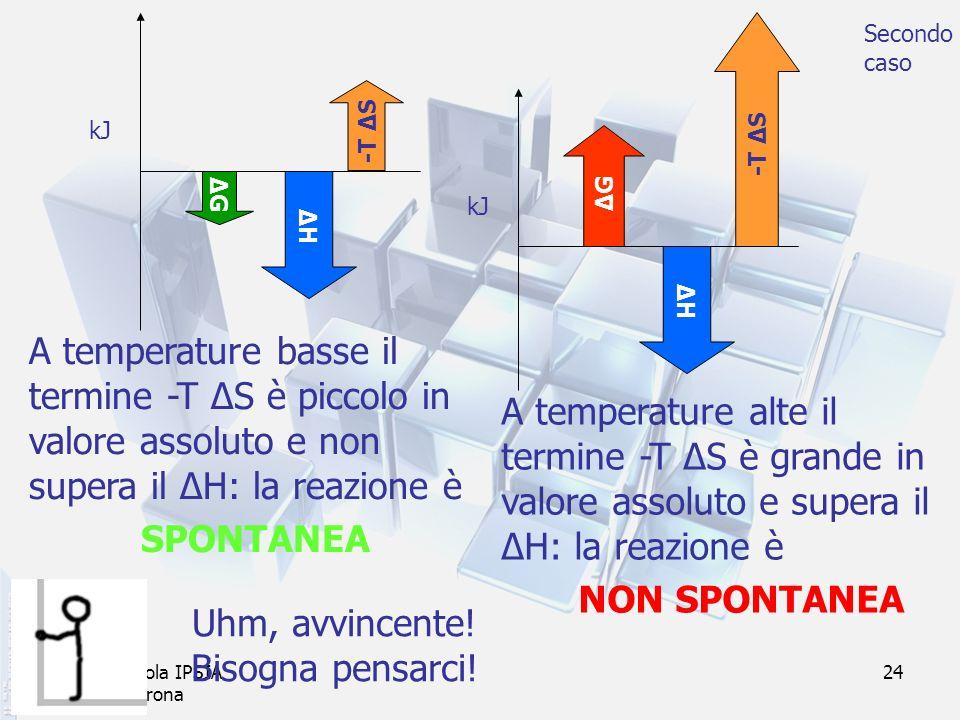prof. F.Tottola IPSIA E.Fermi Verona 24 ΔHΔH -T Δ S ΔGΔG ΔGΔG A temperature basse il termine -T ΔS è piccolo in valore assoluto e non supera il ΔH: la