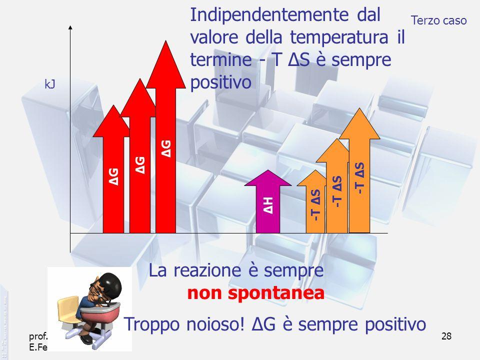 prof. F.Tottola IPSIA E.Fermi Verona 28 ΔHΔH -T Δ S Indipendentemente dal valore della temperatura il termine - T ΔS è sempre positivo ΔGΔG ΔGΔG ΔGΔG