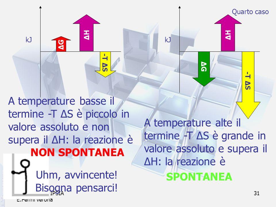 prof. F.Tottola IPSIA E.Fermi Verona 31 ΔHΔH -T Δ S ΔGΔG ΔGΔG A temperature basse il termine -T ΔS è piccolo in valore assoluto e non supera il ΔH: la