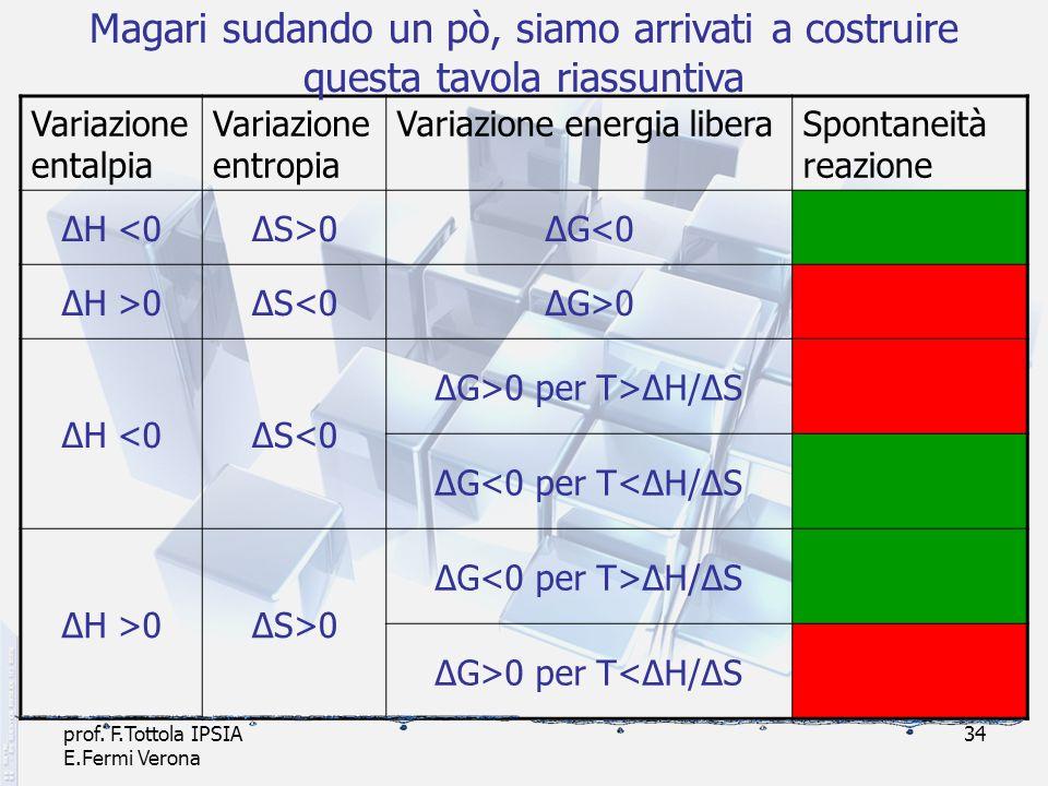 prof. F.Tottola IPSIA E.Fermi Verona 34 Variazione entalpia Variazione entropia Variazione energia liberaSpontaneità reazione ΔH <0ΔS>0ΔG<0 ΔH >0ΔS<0Δ