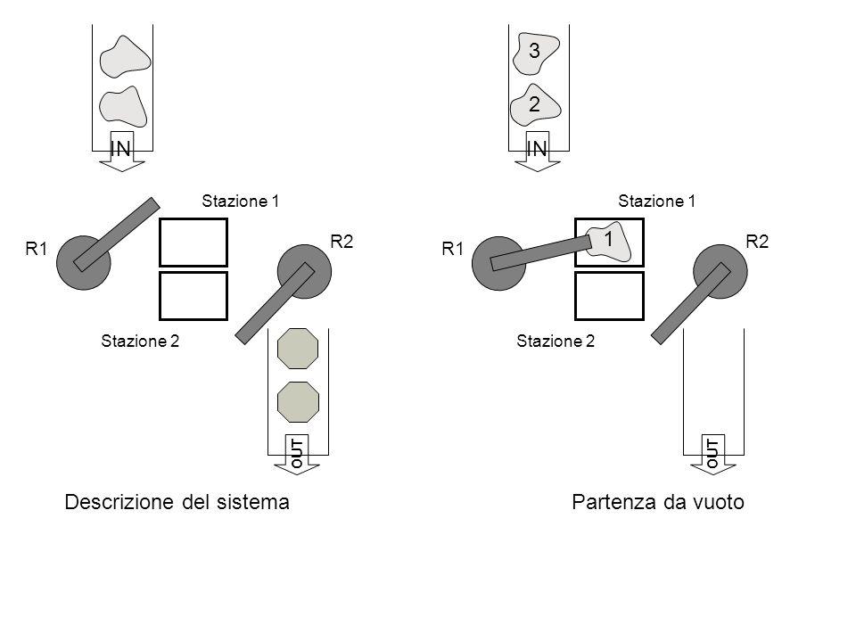Stazione 1 Stazione 2 R1 R2 IN OUT Descrizione del sistema Stazione 1 Stazione 2 R1 R2 IN OUT Partenza da vuoto 1 2 3