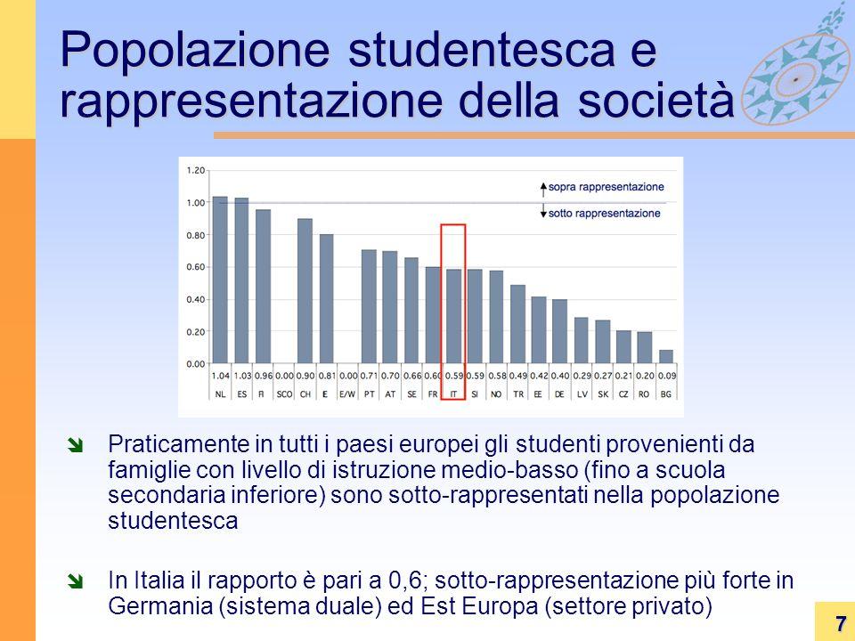 7 Popolazione studentesca e rappresentazione della società Praticamente in tutti i paesi europei gli studenti provenienti da famiglie con livello di istruzione medio-basso (fino a scuola secondaria inferiore) sono sotto-rappresentati nella popolazione studentesca In Italia il rapporto è pari a 0,6; sotto-rappresentazione più forte in Germania (sistema duale) ed Est Europa (settore privato)