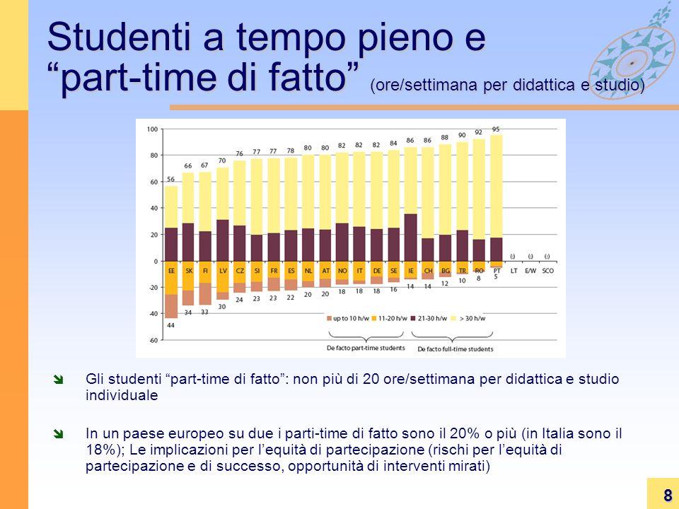 8 Studenti a tempo pieno e part-time di fatto (ore/settimana per didattica e studio) Gli studenti part-time di fatto: non più di 20 ore/settimana per didattica e studio individuale In un paese europeo su due i parti-time di fatto sono il 20% o più (in Italia sono il 18%); Le implicazioni per lequità di partecipazione (rischi per lequità di partecipazione e di successo, opportunità di interventi mirati)