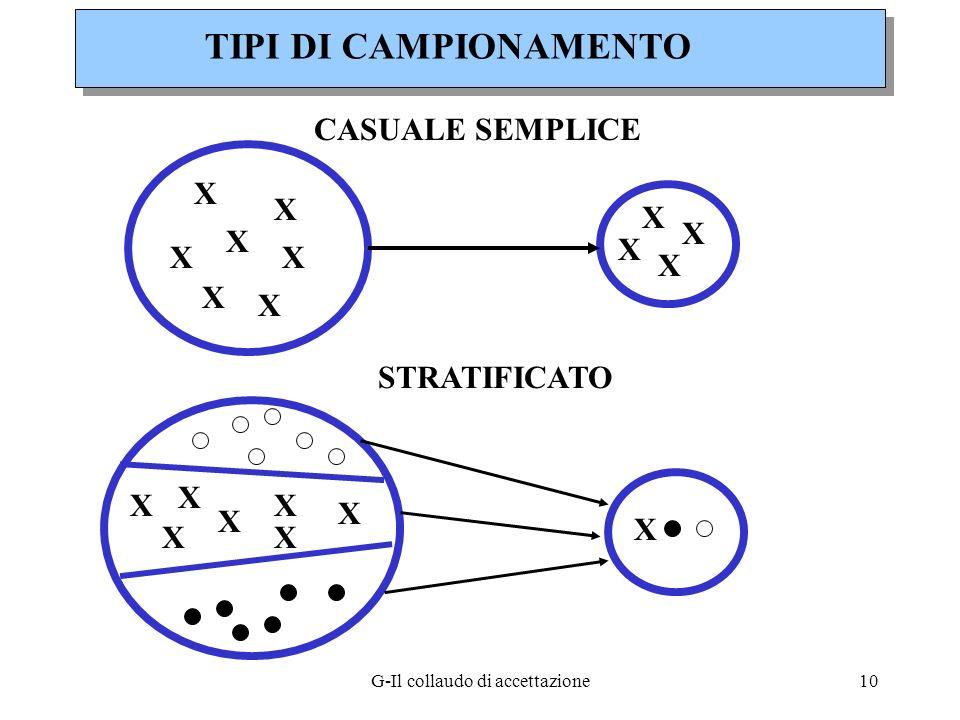 G-Il collaudo di accettazione10 TIPI DI CAMPIONAMENTO CASUALE SEMPLICE STRATIFICATO X X XX X X X X X X X X X XX X X X X