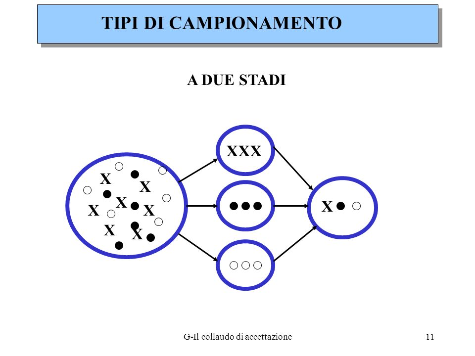 G-Il collaudo di accettazione11 TIPI DI CAMPIONAMENTO A DUE STADI XXX X X XX X X X X