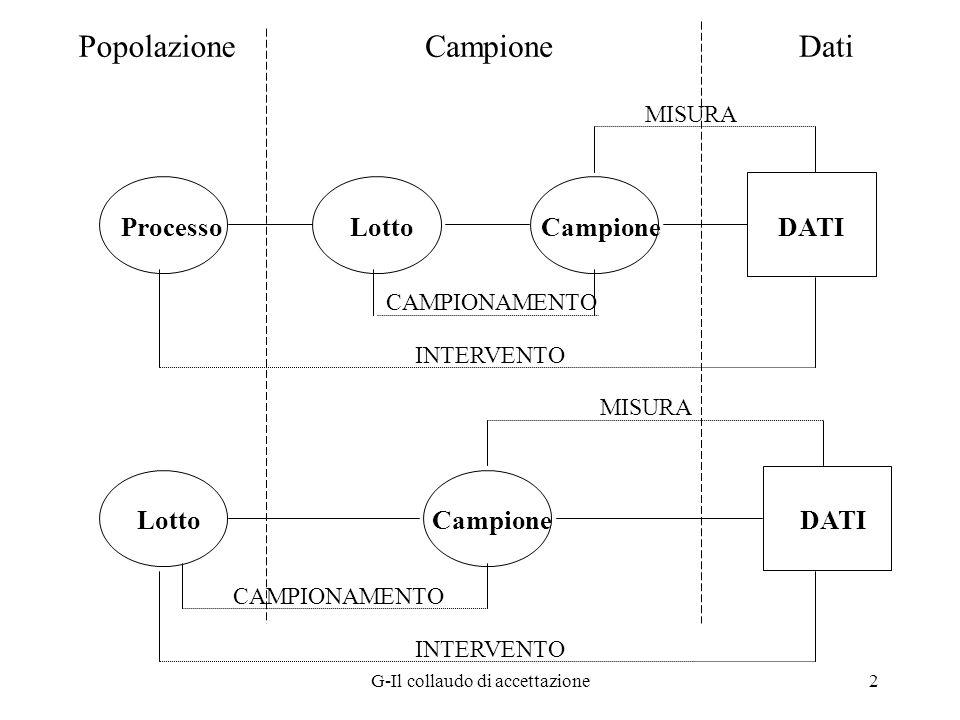 G-Il collaudo di accettazione2 ProcessoLottoCampioneDATI CAMPIONAMENTO MISURA INTERVENTO CampionePopolazioneDati LottoCampioneDATI MISURA CAMPIONAMENT