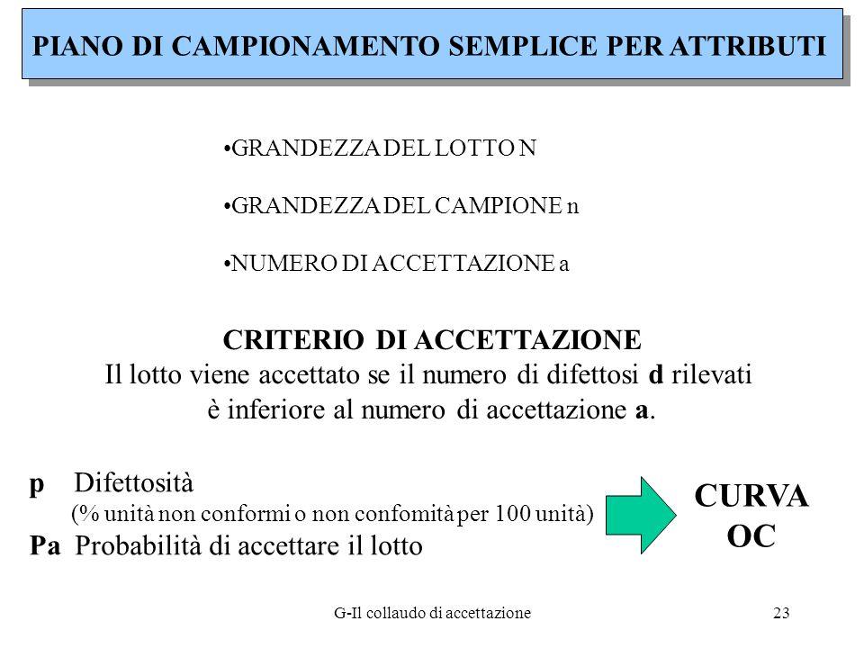 G-Il collaudo di accettazione23 PIANO DI CAMPIONAMENTO SEMPLICE PER ATTRIBUTI GRANDEZZA DEL LOTTO N GRANDEZZA DEL CAMPIONE n NUMERO DI ACCETTAZIONE a