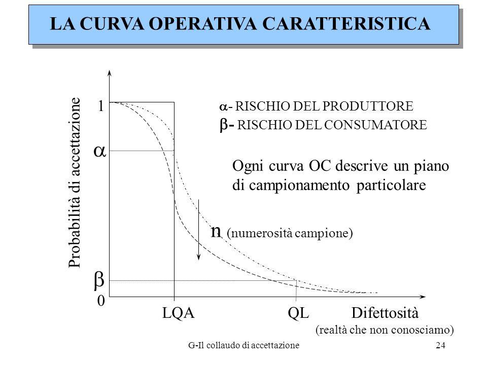 G-Il collaudo di accettazione24 LA CURVA OPERATIVA CARATTERISTICA 1 0 Probabilità di accettazione Difettosità (realtà che non conosciamo) LQAQL n (num