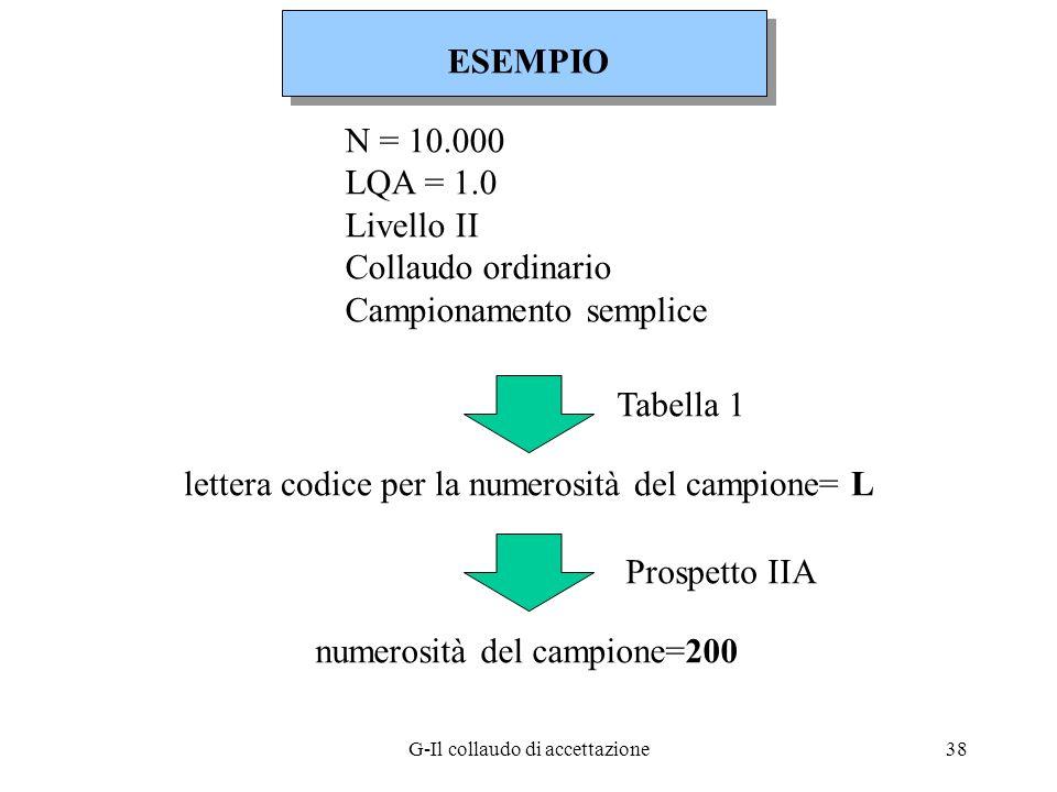 G-Il collaudo di accettazione38 N = 10.000 LQA = 1.0 Livello II Collaudo ordinario Campionamento semplice lettera codice per la numerosità del campion