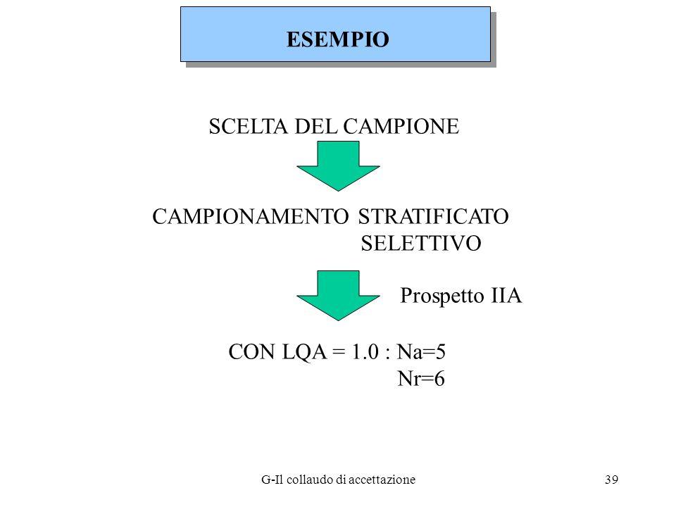 G-Il collaudo di accettazione39 SCELTA DEL CAMPIONE CAMPIONAMENTO STRATIFICATO SELETTIVO Prospetto IIA CON LQA = 1.0 : Na=5 Nr=6 ESEMPIO