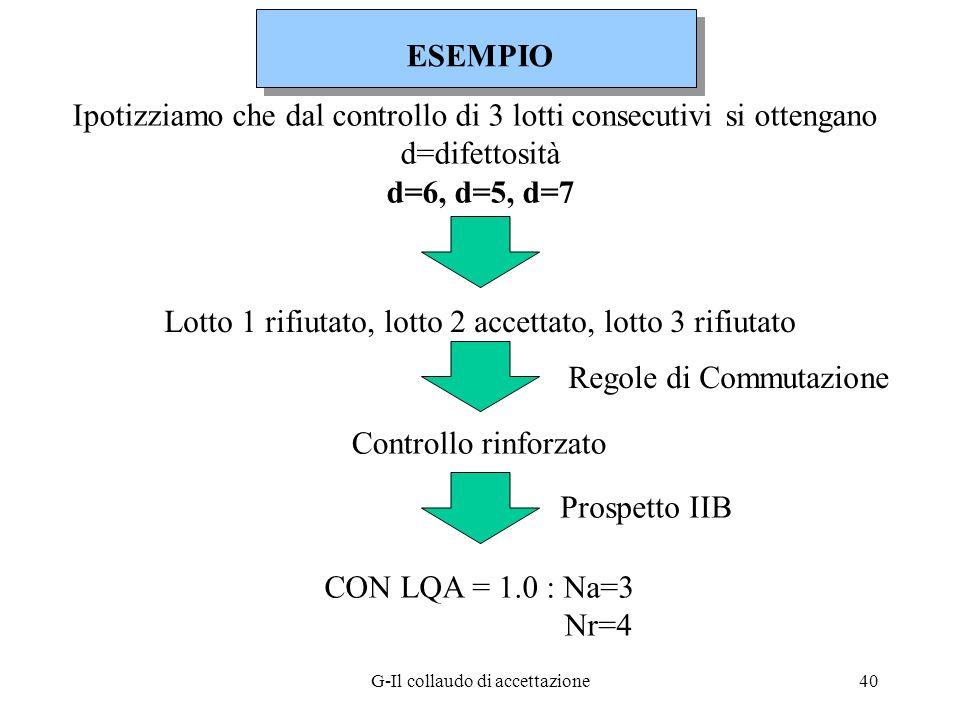 G-Il collaudo di accettazione40 Ipotizziamo che dal controllo di 3 lotti consecutivi si ottengano d=difettosità d=6, d=5, d=7 Regole di Commutazione L