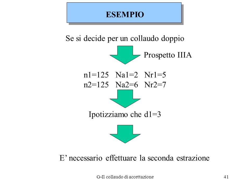 G-Il collaudo di accettazione41 Se si decide per un collaudo doppio Prospetto IIIA n1=125 Na1=2 Nr1=5 n2=125 Na2=6 Nr2=7 Ipotizziamo che d1=3 E necess