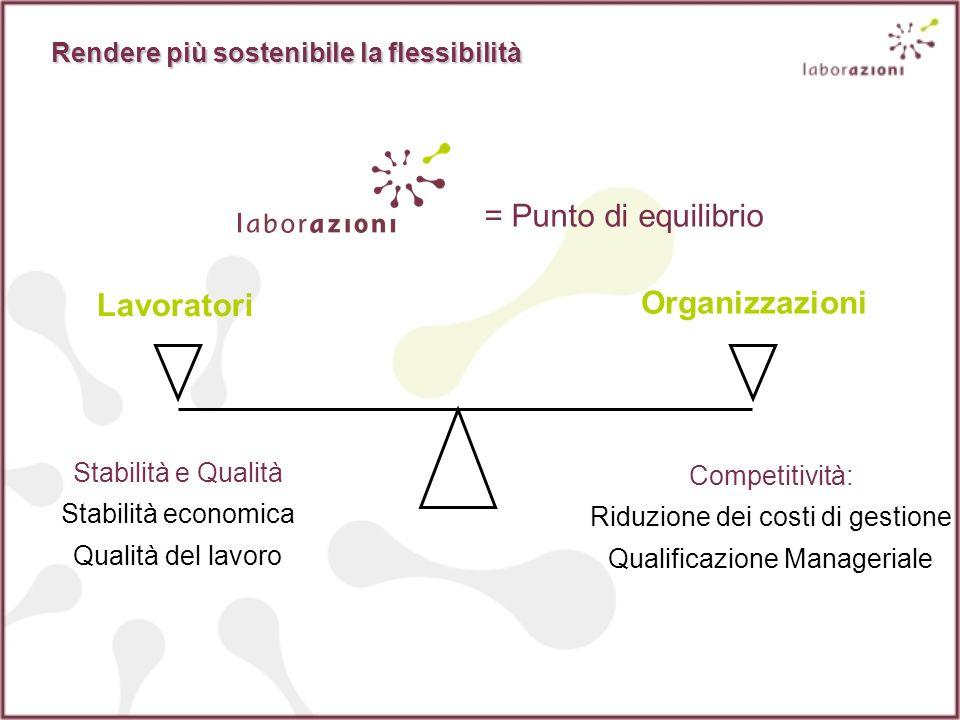 Lavoratori Organizzazioni Stabilità e Qualità Stabilità economica Qualità del lavoro Competitività: Riduzione dei costi di gestione Qualificazione Manageriale Rendere più sostenibile la flessibilità = Punto di equilibrio