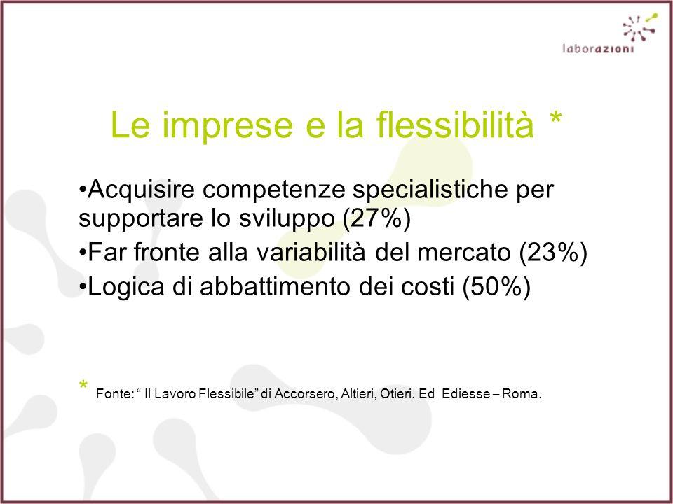 Le imprese e la flessibilità * Acquisire competenze specialistiche per supportare lo sviluppo (27%) Far fronte alla variabilità del mercato (23%) Logica di abbattimento dei costi (50%) * Fonte: Il Lavoro Flessibile di Accorsero, Altieri, Otieri.