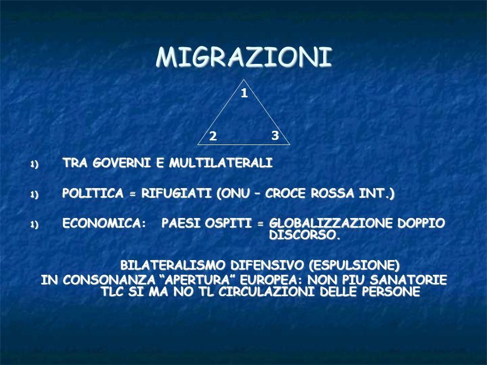 MIGRAZIONI 1) TRA GOVERNI E MULTILATERALI 1) POLITICA = RIFUGIATI (ONU – CROCE ROSSA INT.) 1) POLITICA = RIFUGIATI (ONU – CROCE ROSSA INT.) 1) ECONOMI