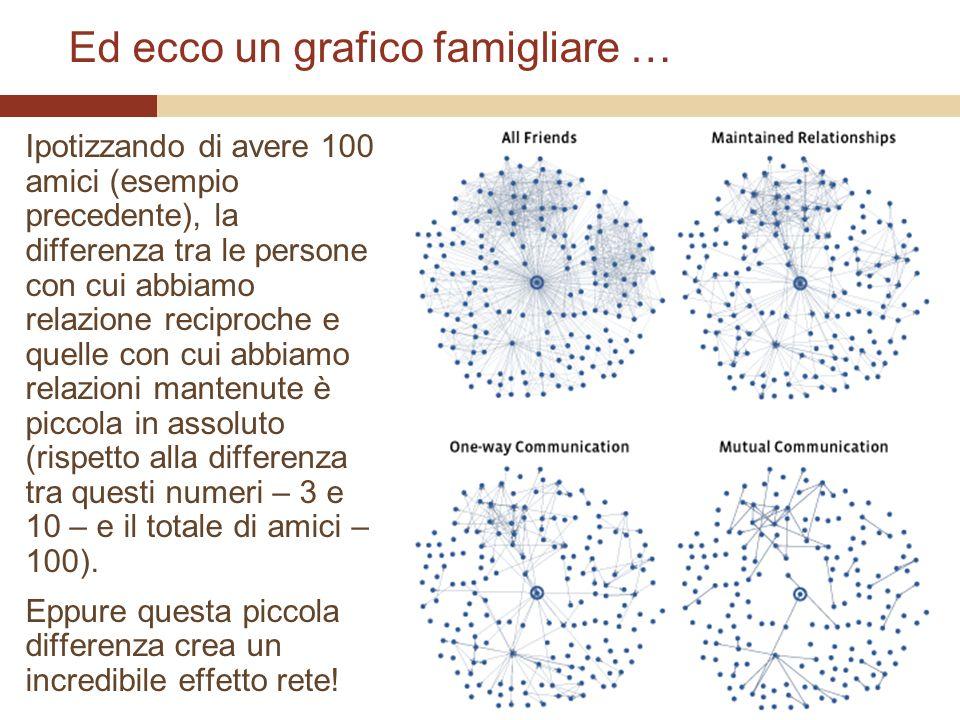 Ed ecco un grafico famigliare … Ipotizzando di avere 100 amici (esempio precedente), la differenza tra le persone con cui abbiamo relazione reciproche e quelle con cui abbiamo relazioni mantenute è piccola in assoluto (rispetto alla differenza tra questi numeri – 3 e 10 – e il totale di amici – 100).