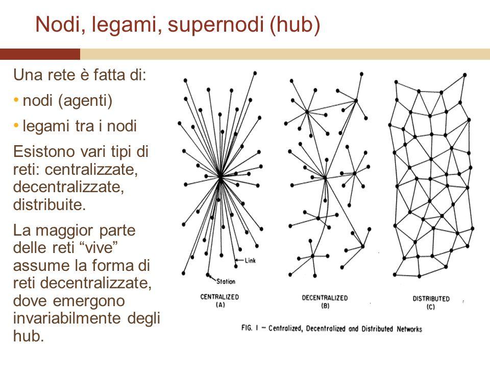Nodi, legami, supernodi (hub) Una rete è fatta di: nodi (agenti) legami tra i nodi Esistono vari tipi di reti: centralizzate, decentralizzate, distribuite.
